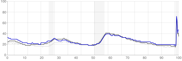 Bellingham, Washington monthly unemployment rate chart